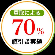 買取による70%値引き実績